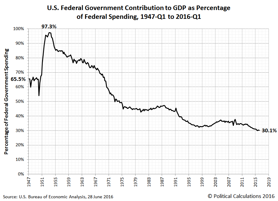 U.S. Federal Government Contribution to GDP as Percentage  of Federal Spending, 1947-Q1 to 2016-Q1