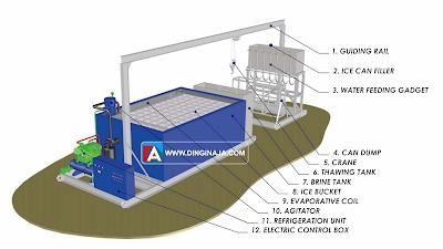 komponen-komponen mesin pembuat es