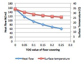 Tog Value And Room Temperature