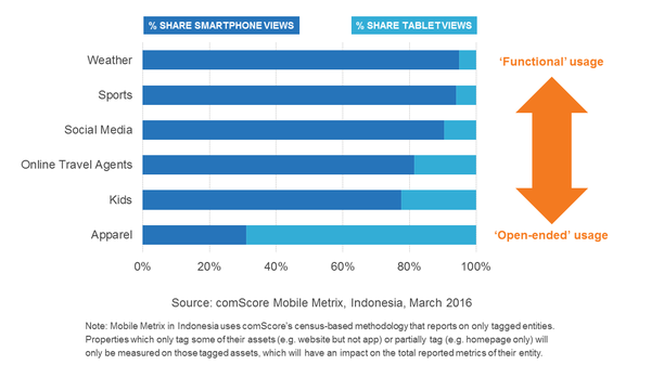 Source: ComScore. Tablets are preferred for clothes shopping, but smartphones trump tablets in other categories.
