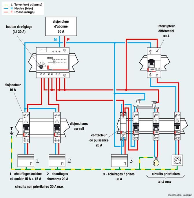 schema electrique d 39 un delesteur trois circuits schema electrique. Black Bedroom Furniture Sets. Home Design Ideas