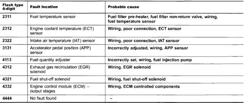 Read And Erase Dtc Audi 1990-94