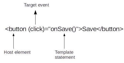 Angular event binding syntax