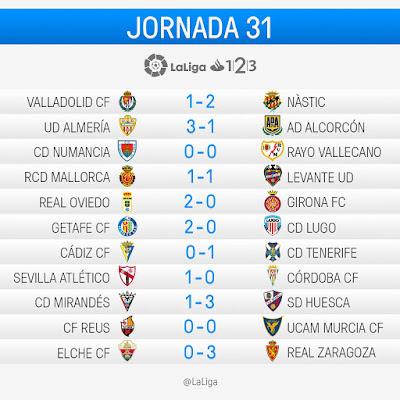 La Liga 1|2|3 2016-2017: Jornada 31