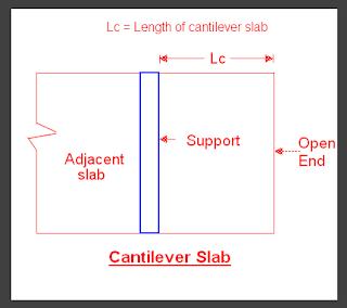 Cantilever solid RCC slab