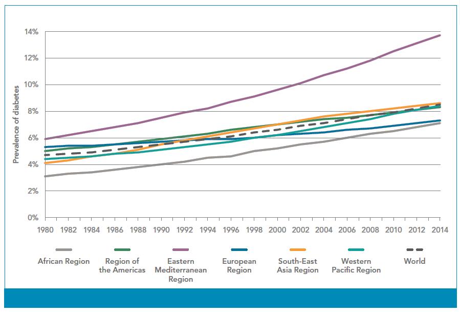 prevalensi diabetes di indonesia tidak