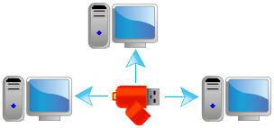 computer lock with a USB Thumb Drive,protect your computer with usb locker,pc locker with usb thumb,thumb drive locker pc