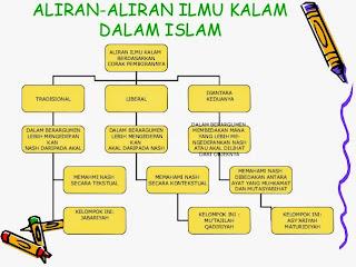 Pemikiran Islam (12), Sejarah Lahirnya Faham Qadariah dan Jabbariyah (II)