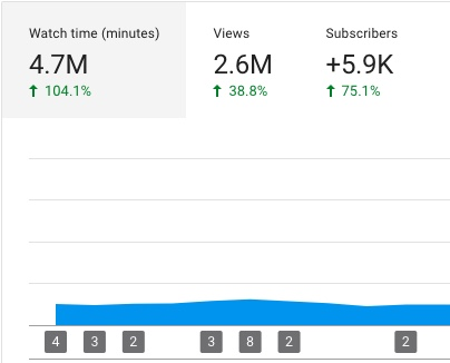 How to Gain 270% More Subscribers on your YouTube Channel