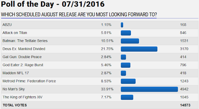 GameFAQs August 2016 release poll of the day anticipation No Man's Sky