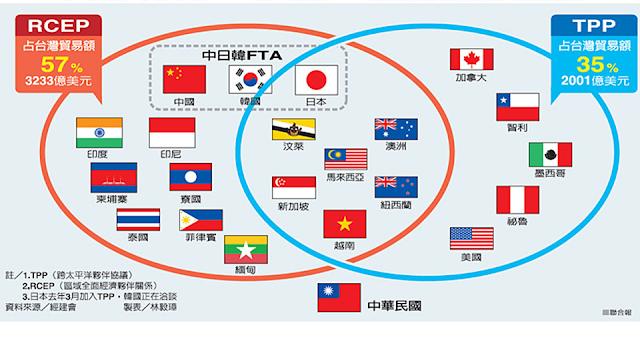 【千萬別變成溫水中的青蛙】台灣為什麼要通過美牛、服貿?RCEP與TPP到底是不是利大於弊呢?