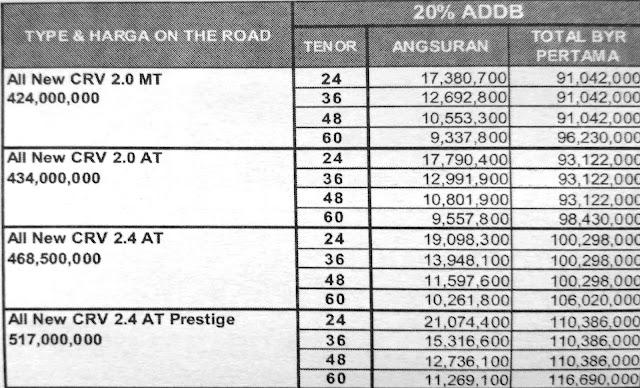 Paket Kredit Honda CRV DP 20 Persen ADDB Pekanbaru,Riau Januari 2017