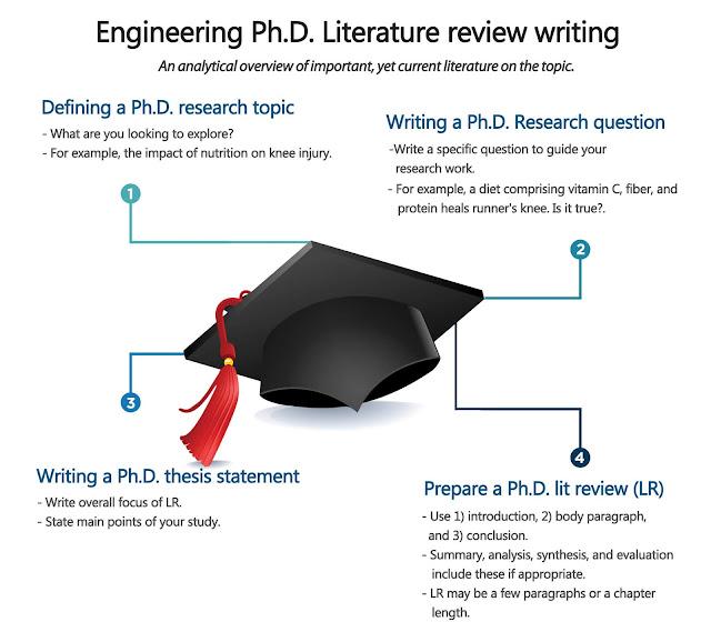 Writing your Dissertation: Methodology