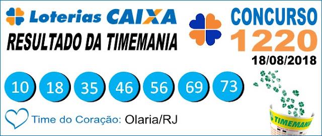 Resultado da Timemania concurso 1220 de 18/08/2018 (Imagem: Informe Notícias)