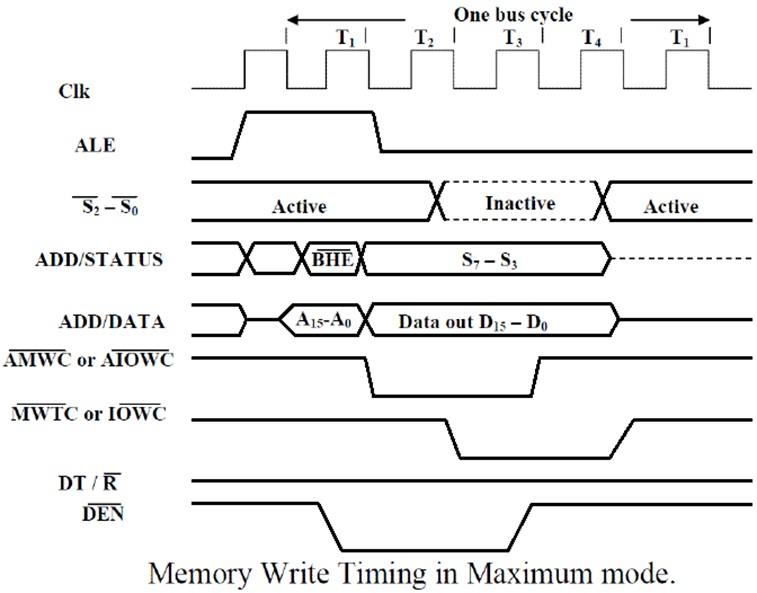 Engineering materials timing diagram of minimum and maximum mode 8086 timing diagram of maximum mode 8086 ccuart Image collections