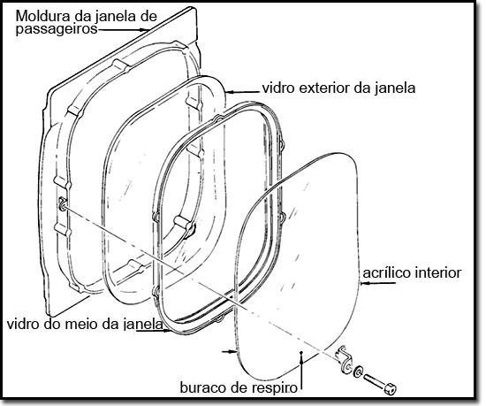 Esquema explicativo de janela de avião