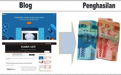 Membuat Blog Menghasilkan Uang