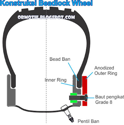 Beadlock wheel