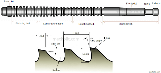broaching tool geometry