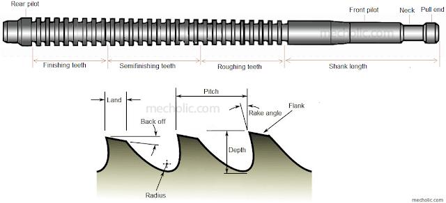 broaching tool geometry
