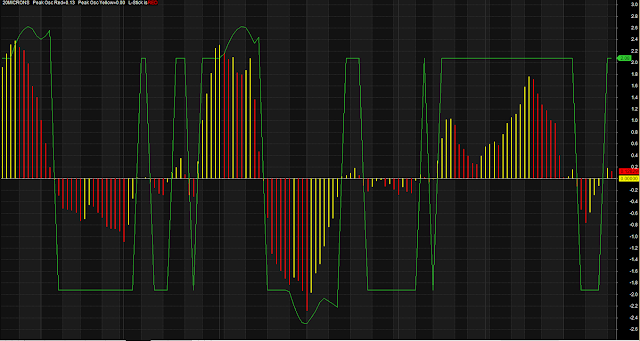 Market Sentiment Detector Histogram Trading