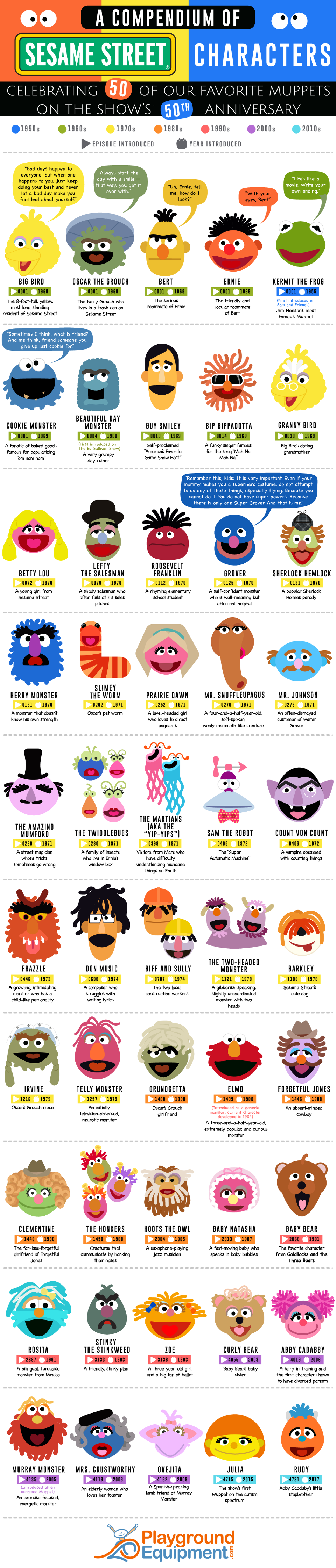 A Compendium of Sesame Street Characters #infographic