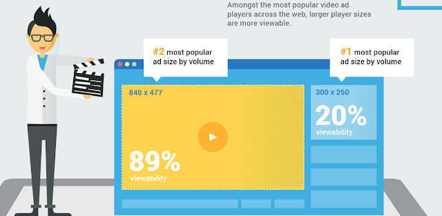 Video ad viewability based on video player sizes