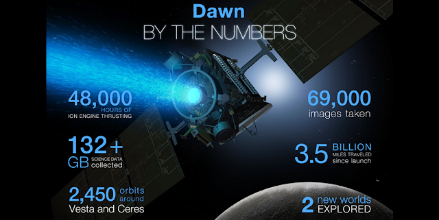 NASA's Dawn mission exceeded all expectations during its primary mission to Vesta and Ceres. Credits: NASA/JPL-Caltech