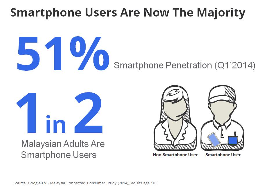 Malaysia smartphone penetration