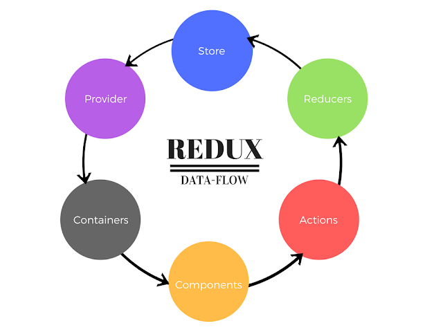 Redux data flow