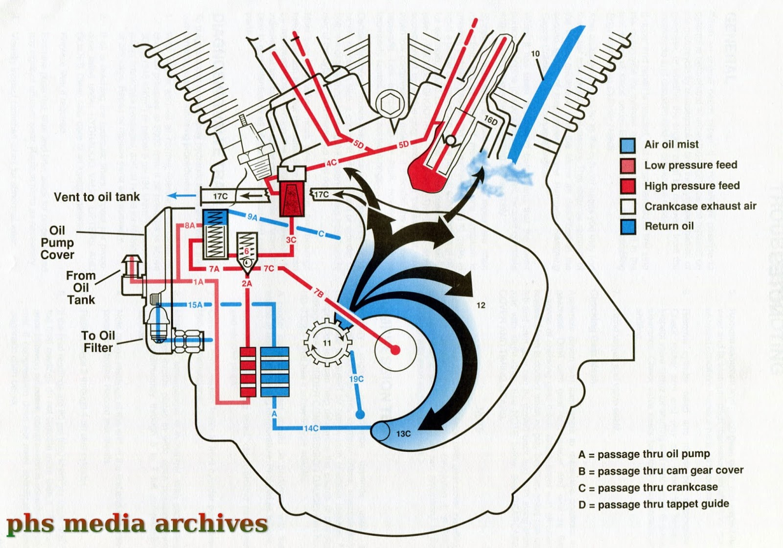 1994 Sportster Oil Circulation Diagram Trusted Wiring Harley Evo Flow Largest Diagrams U2022 Rh Ccrew Co Parts Carb