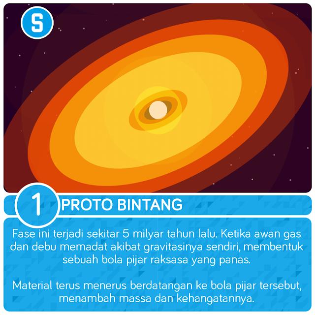 proto bintang