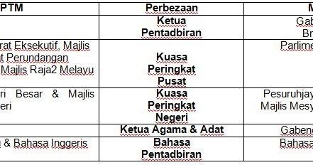 Perjanjian Persekutuan Tanah Melayu 1948