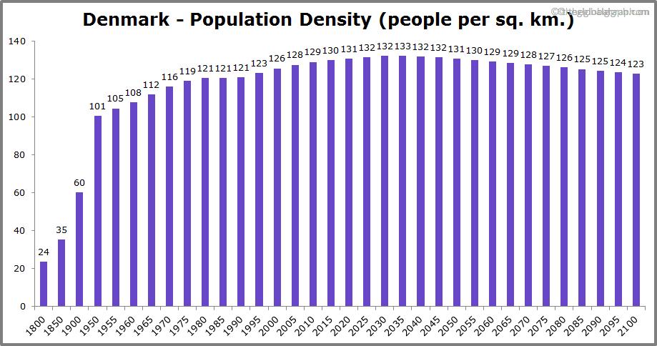 Denmark  Population Density (people per sq. km.)
