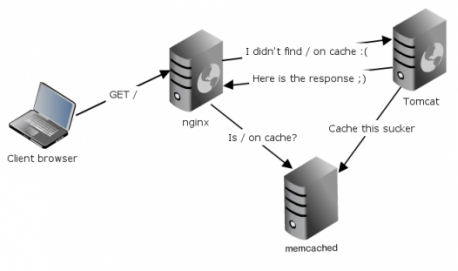 Killer Java applications server with nginx and memcached | Planeta