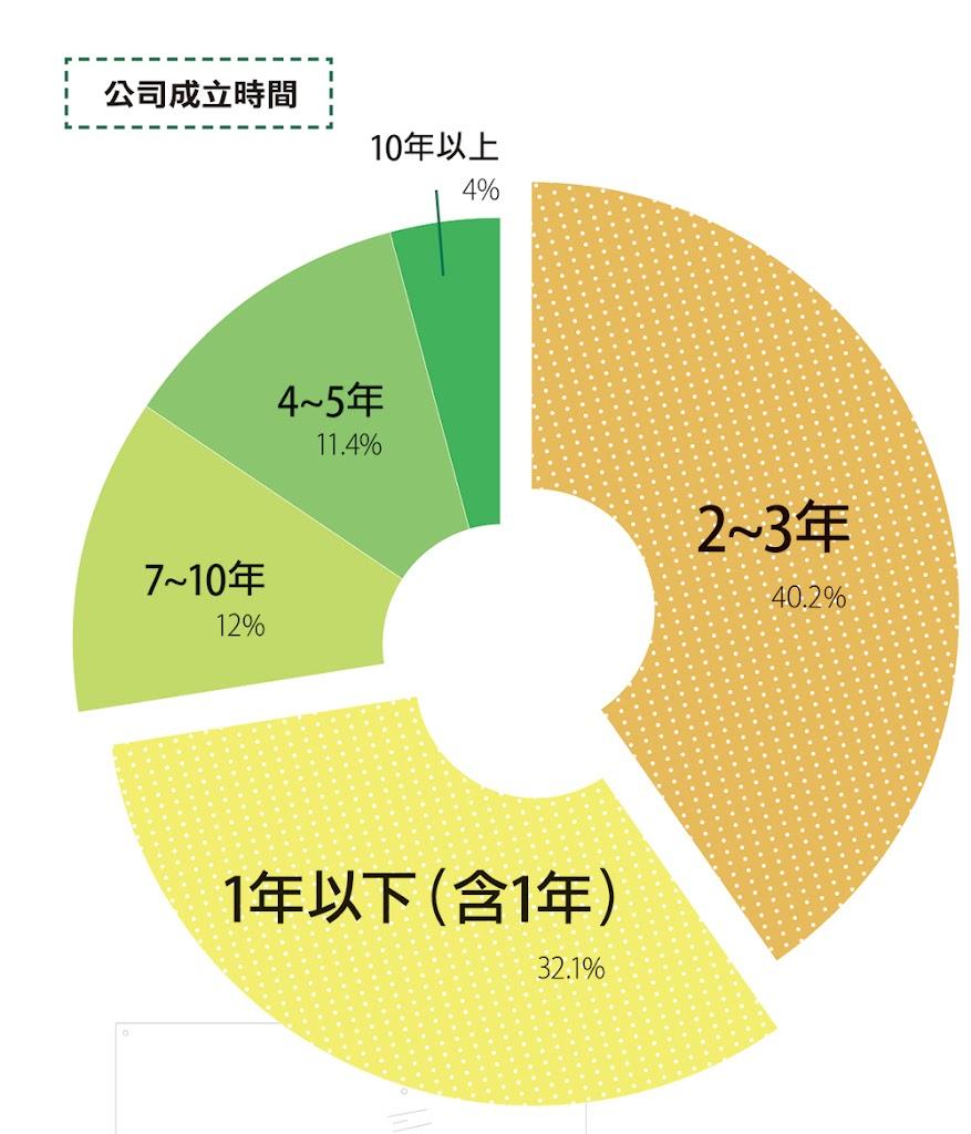 [創業大調查]迎向2016:台灣新創生態圈看好東南亞潛力