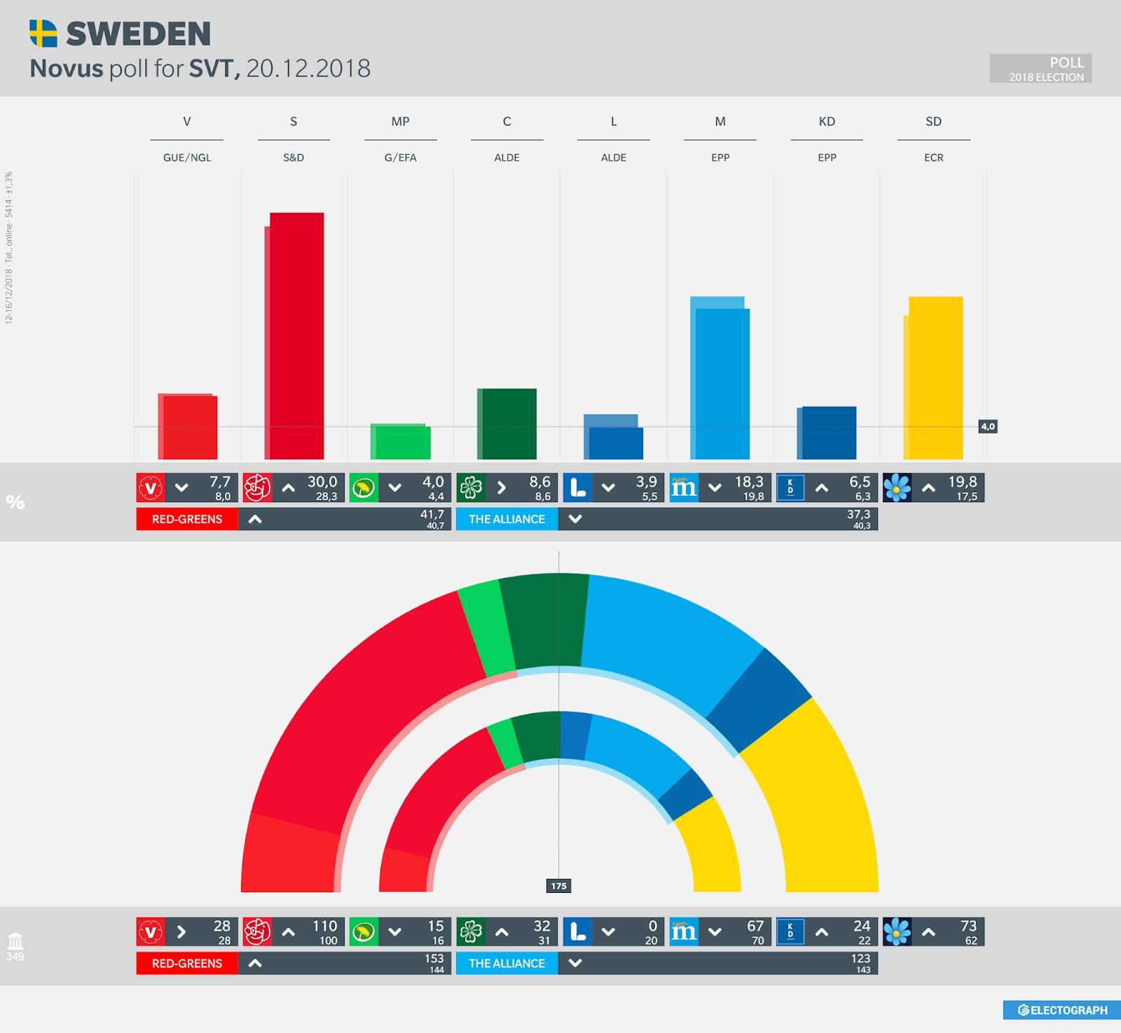 SWEDEN: Novus poll chart for SVT, 20 December 2018