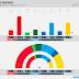 SWEDEN · Novus poll: V 7.7% (28), S 30.0% (110), MP 4.0% (15), C 8.6% (32), L 3.9%, M 18.3% (67), KD 6.5% (24), SD 19.8% (73)