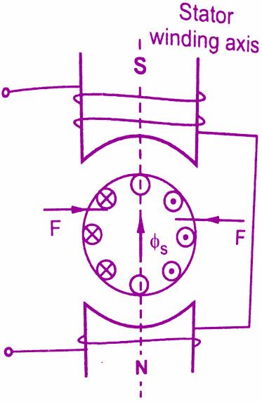 Single Phase Induction Motors - Construction & Working Principle