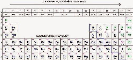 Tipos de enlace basado en los valores de electronegatividad de tipos de enlace basado en los valores de electronegatividad de pauling tras urtaz Choice Image