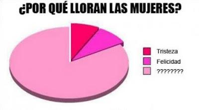 Porque_lloran_las_mujeres_meme