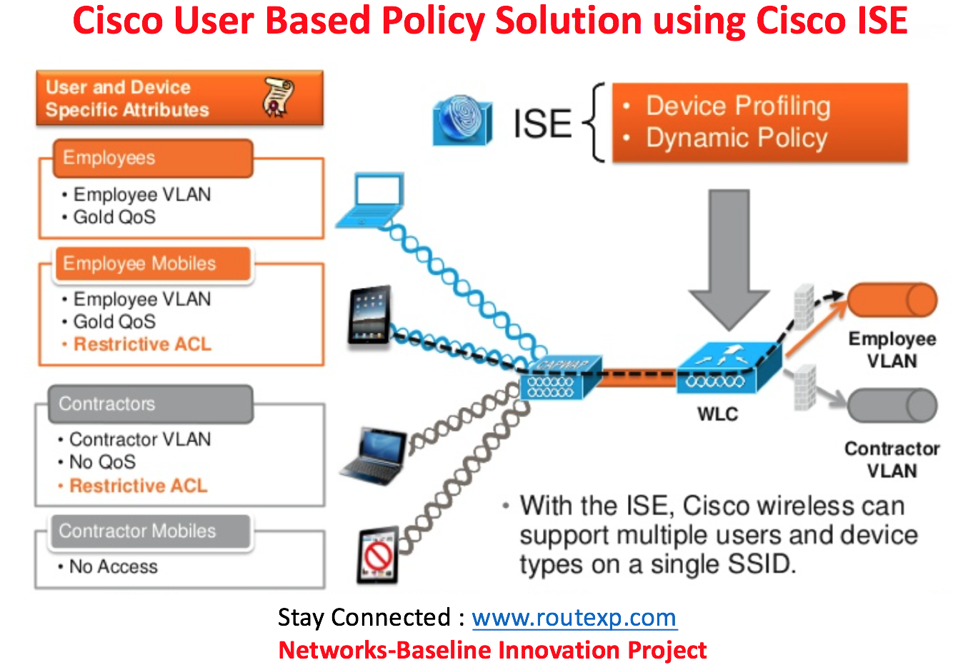 Fig 1.1- Policy Based solution using Cisco ISE