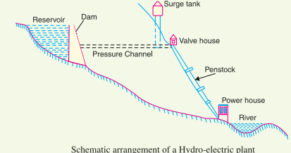 Hydro Electric Power Plant - Schematic Diagram on