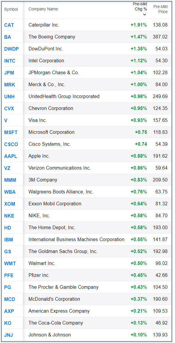 Bull Bear Charts: Dow Jones Industrial Index $DJIA: GAP UP