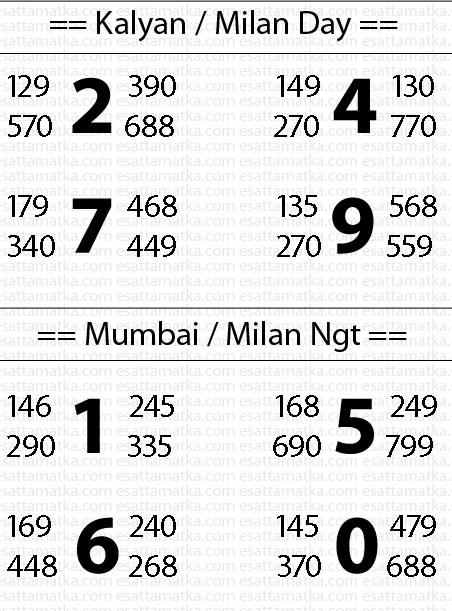 31st-July Top Satta Matka Guess For Kalyan Mumbai Milan RajhDhani Desawar (Must Watch) #PanditJi