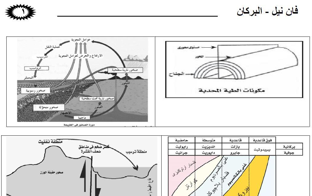 اهم الرسومات فى مادة الجيولوجيا و العلوم البيئية للصف الثالث الثانوى 2018