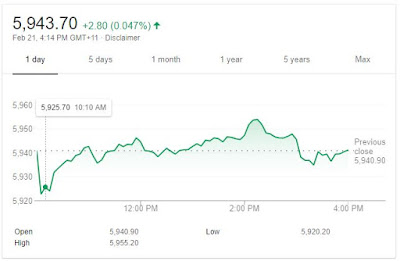 ASX200 Intraday Chart for 21th of February 2018