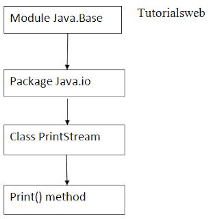 Print in Java diagram