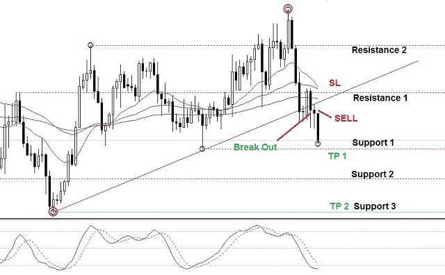 trading; area break out;