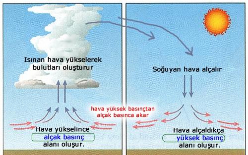 HAVA OLAYLARI ~ FEN BİLİMLERİ & ONUR HOCA